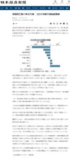 新型コロナ- 年間死亡数11年ぶり減 コロナ対策で感染症激減- 日本経済新聞 2021-05-20.png